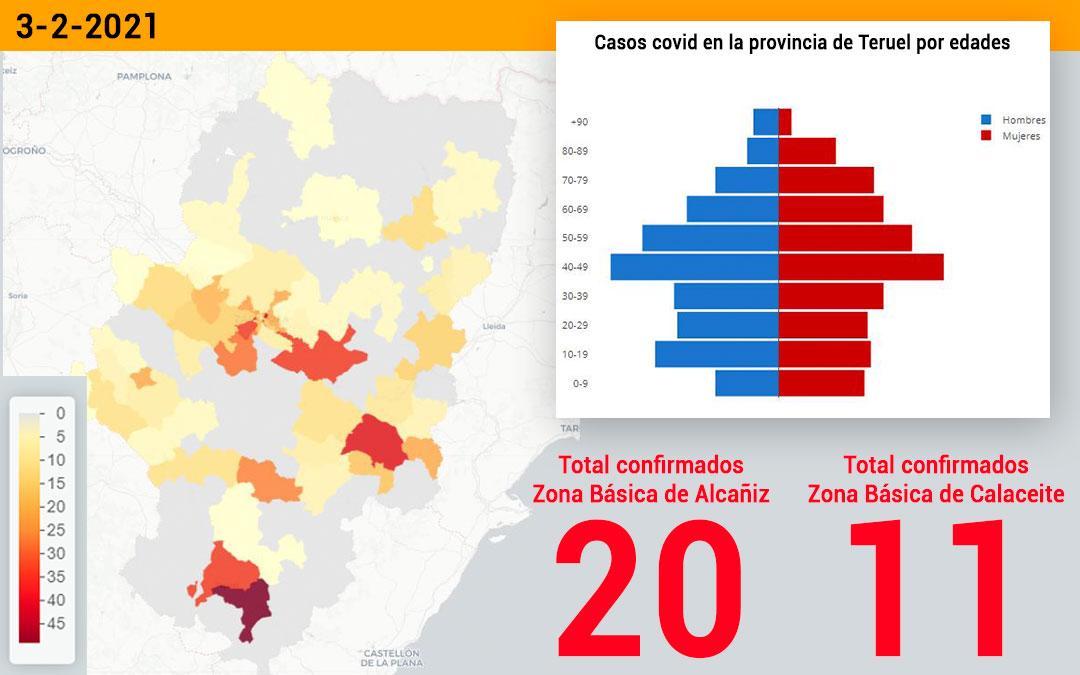 La zona básica de salud de Alcañiz registró este miércoles 3 de febrero 20 nuevos contagios y la zona básica de salud de Calaceite registró 11 nuevos contagios./ Datacovid
