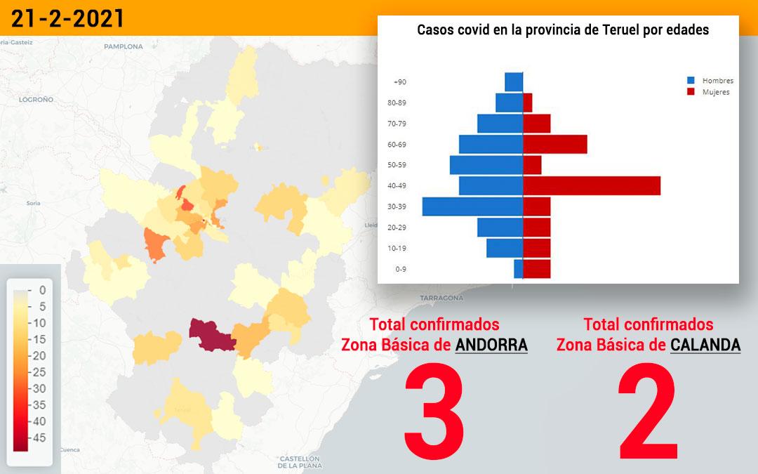 La zona básica de salud de Andorra registró este domingo 21 de febrero 3 nuevos contagios y la zona Básica de Calanda registró 2 nuevos contagios./ Datacovid