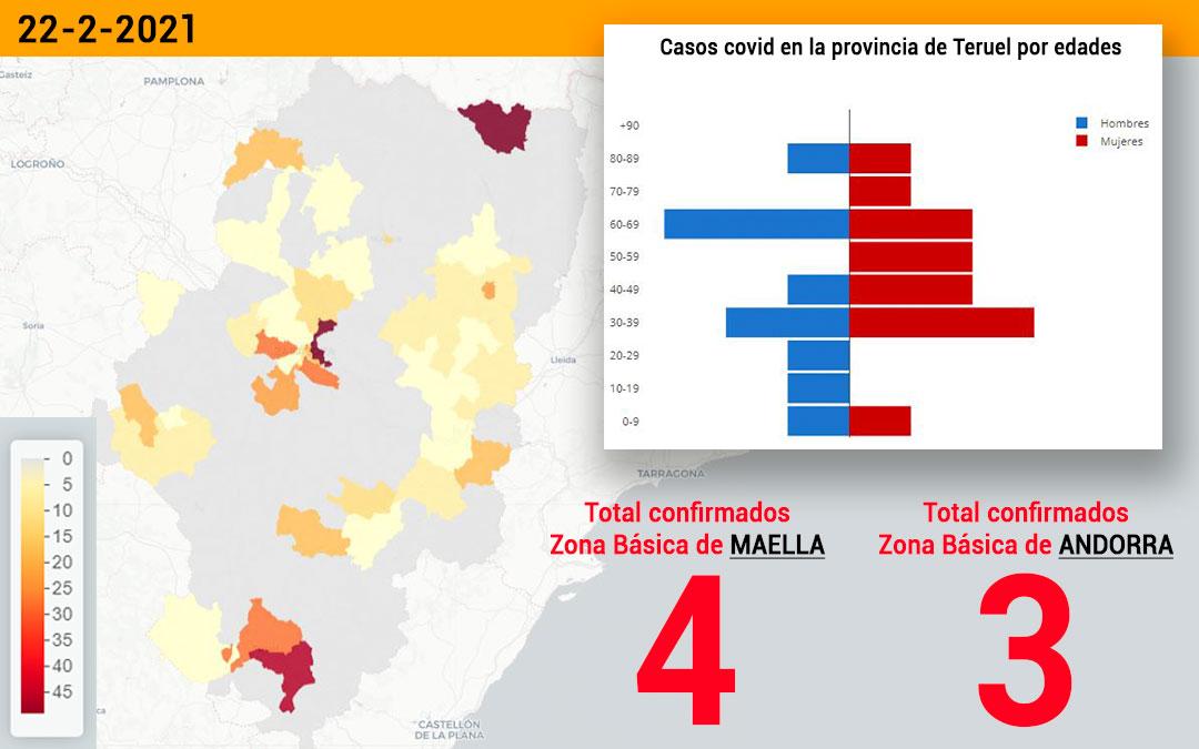 La zona básica de salud de Maella registró este lunes 22 de febrero 4 nuevos contagios y la zona Básica de Andorra registró 3 nuevos contagios./ Datacovid