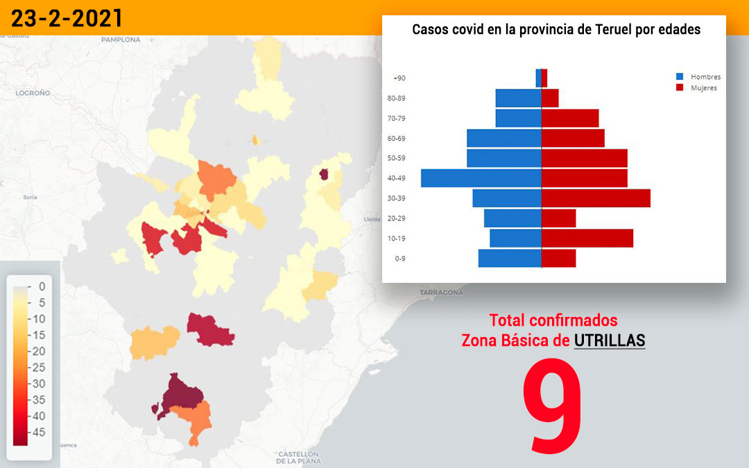 La zona básica de salud de Utrillas registró este martes 23 de febrero 9 nuevos contagios./ Datacovid