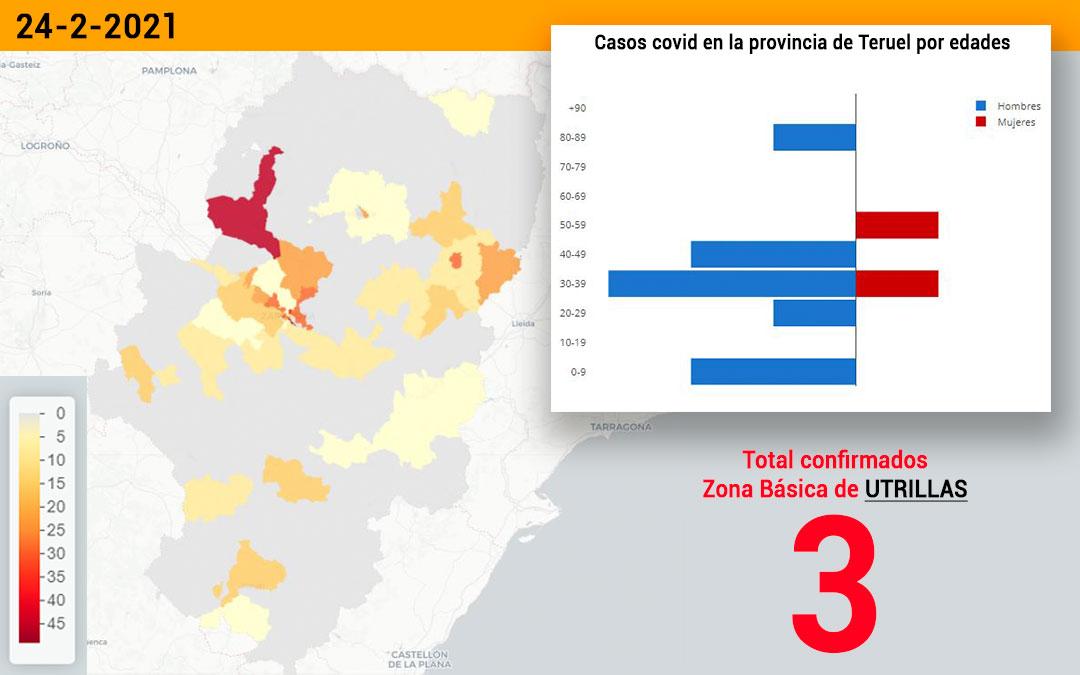 La zona básica de salud de Utrillas registró este martes 25 de febrero 3 nuevos contagios./ Datacovid