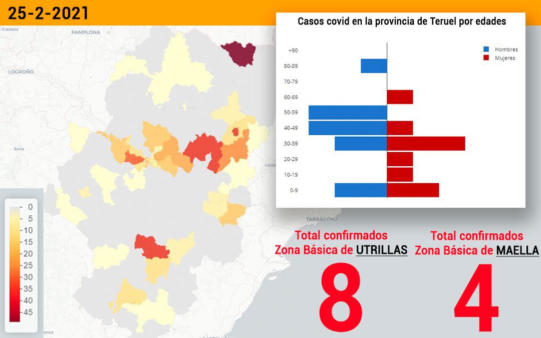 La zona básica de salud de Utrillas registró este jueves 25 de febrero 8 nuevos contagios y la de Maella 4./ Datacovid