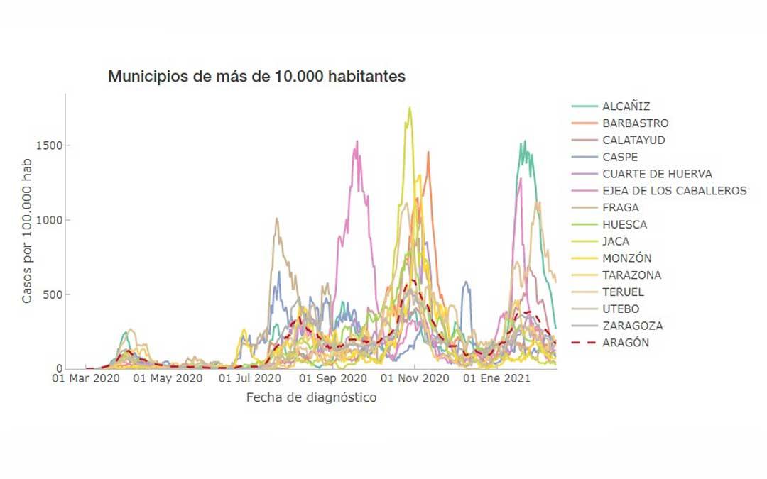 Evolución de la incidencia de Alcañiz y del resto de localidades aragonesas de más de 10.000 habitantes / Portal de transparencia