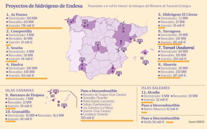 Endesa presenta  un proyecto de hidrógeno verde para Andorra con una inversión de 294 millones