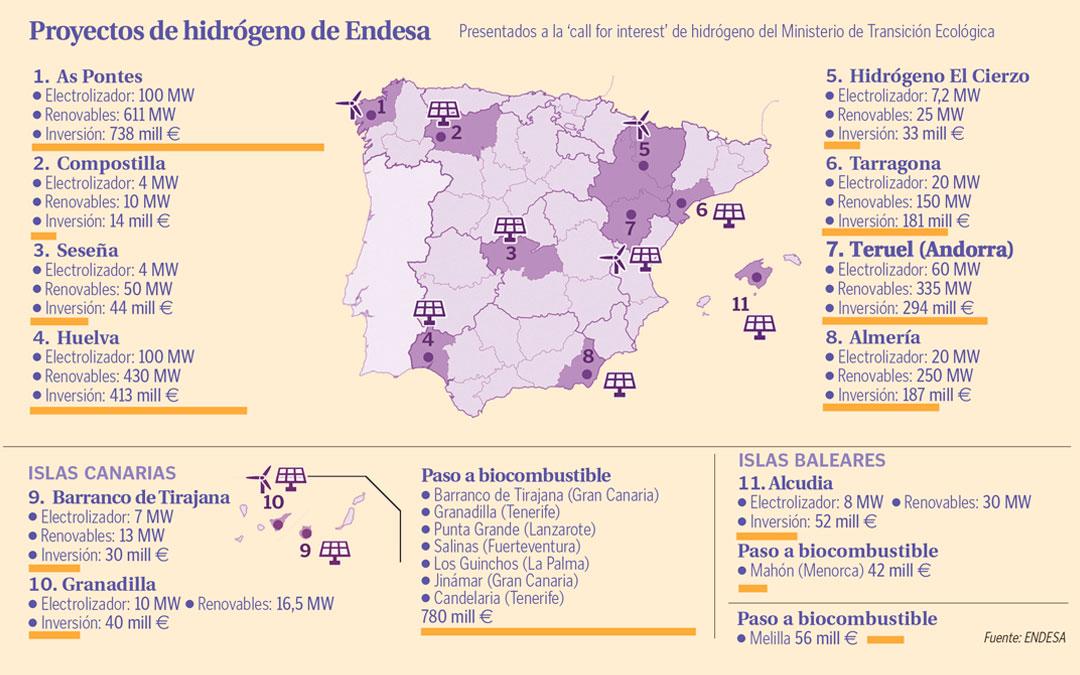 Proyectos de hidrógeno de Endesa./ L.C.