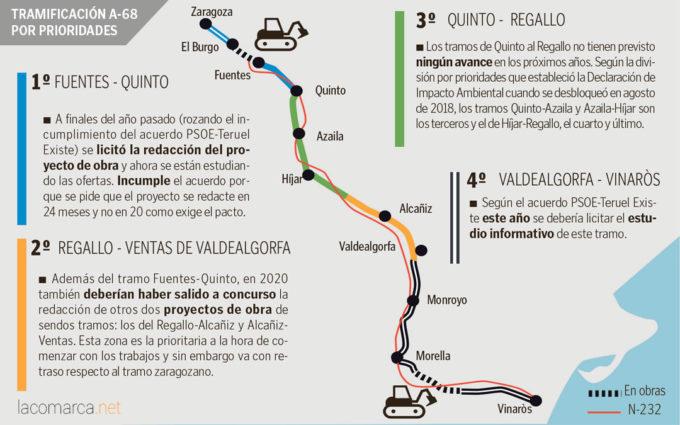 La autovía A-68 avanza en la provincia de Zaragoza y de nuevo incumple plazos en Teruel