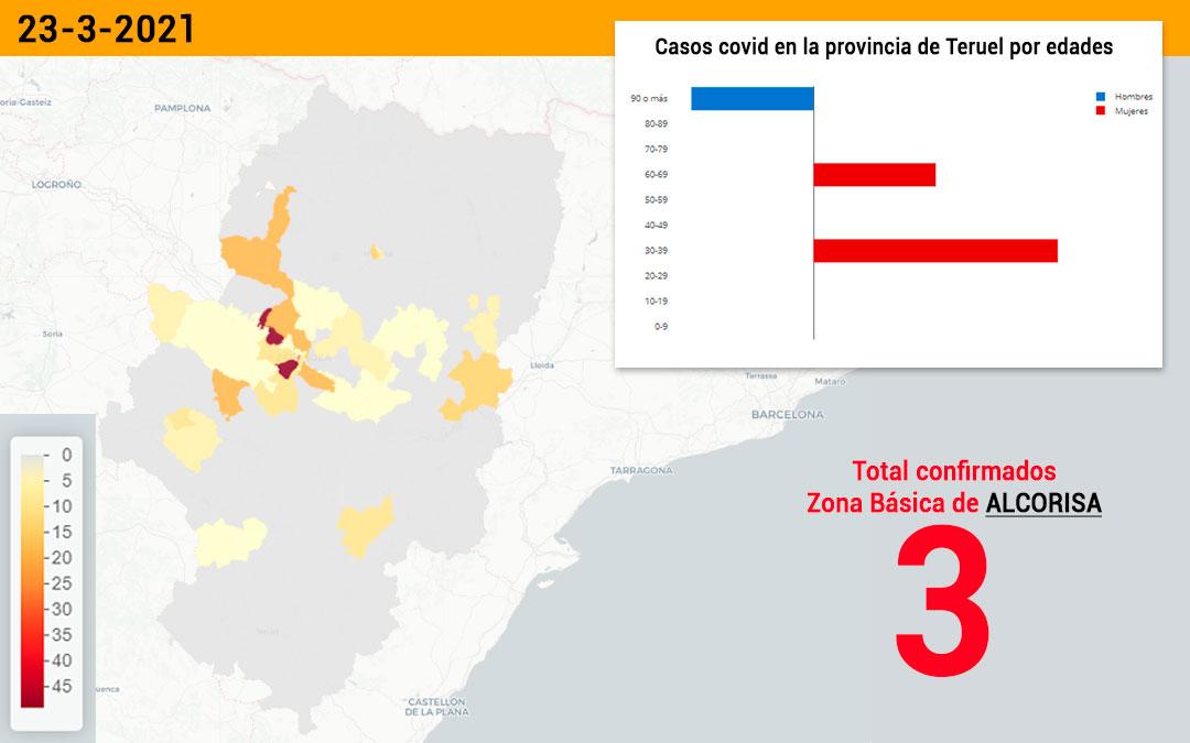 La zona básica de salud de Alcorisa registró este miércoles 3 nuevos contagios./ Datacovid