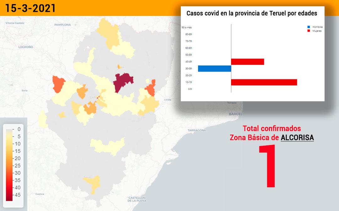 La zona básica de salud de Alcorisa registró este lunes 15 de marzo 1 nuevo contagio./ Datacovid