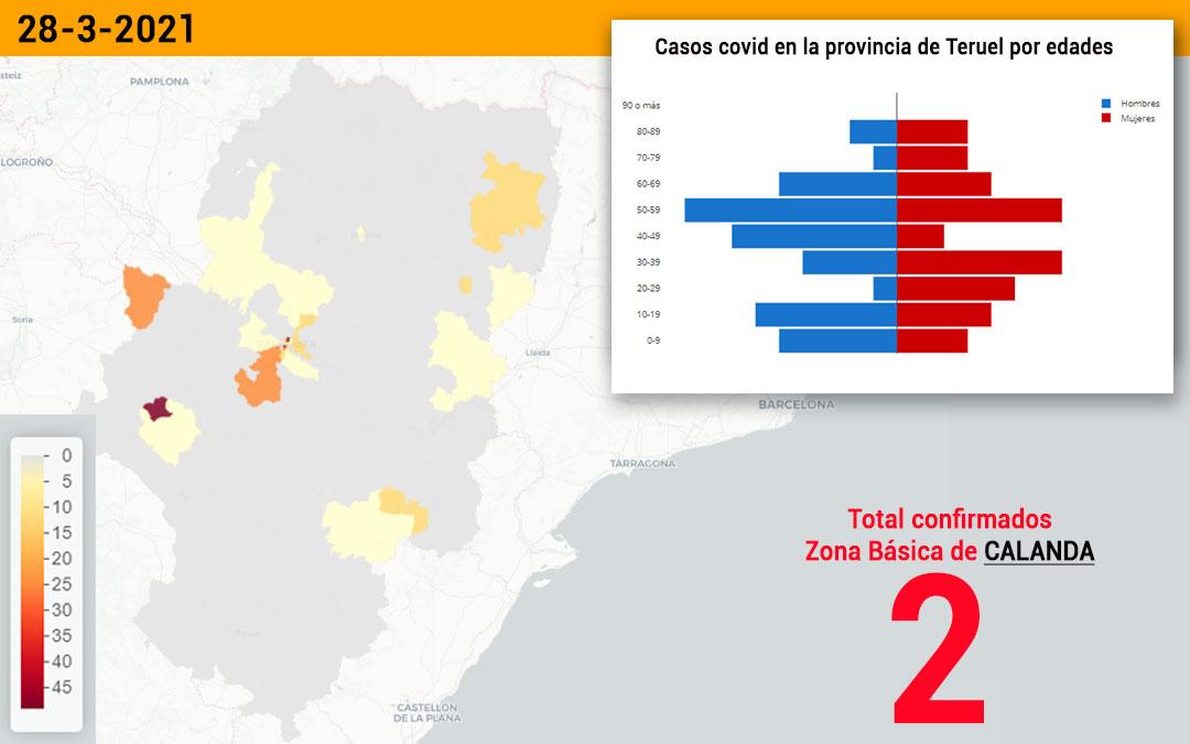 La zona básica de salud de Calanda notifica este lunes 2 nuevos contagios y las de Alcorisa y Mas de las Matas uno cada una de ellas./ Datacovid