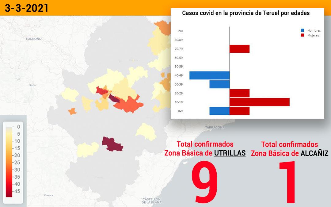 La zona básica de salud de Utrillas registró este miércoles 3 de marzo 9 nuevos contagios y la de Alcañiz 1./ Datacovid