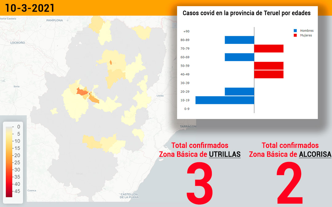 La zona básica de salud de Utrillas registró este miércoles 10 de marzo 3 nuevos contagios y la de Alcorisa 2./ Datacovid