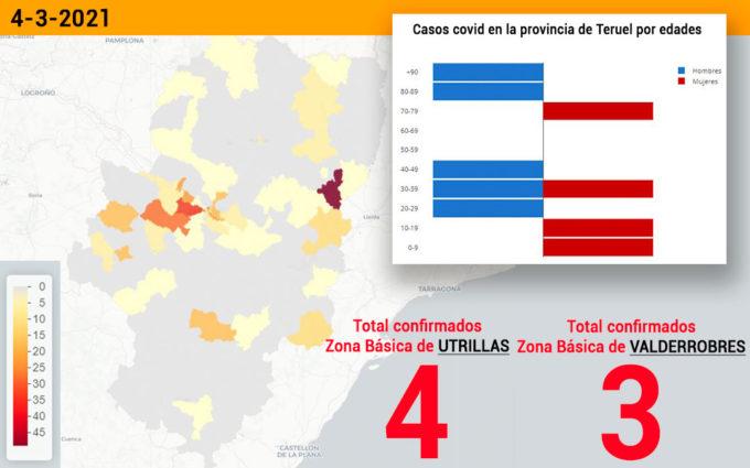 La zona básica de Utrillas suma otros cuatro contagios y el sector de Alcañiz notifica cinco