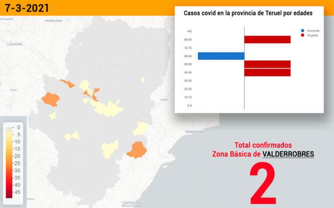 Se mantiene la tendencia a la baja en el sector de Alcañiz con solo cuatro nuevos contagios