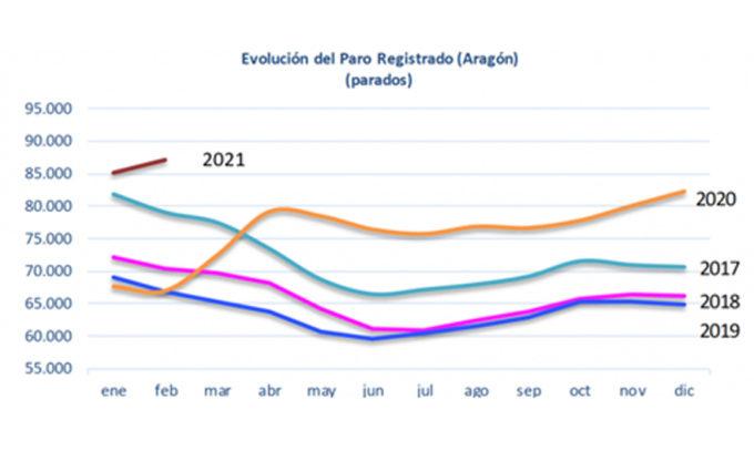 El paro registrado aumenta con fuerza en febrero en Aragón y España