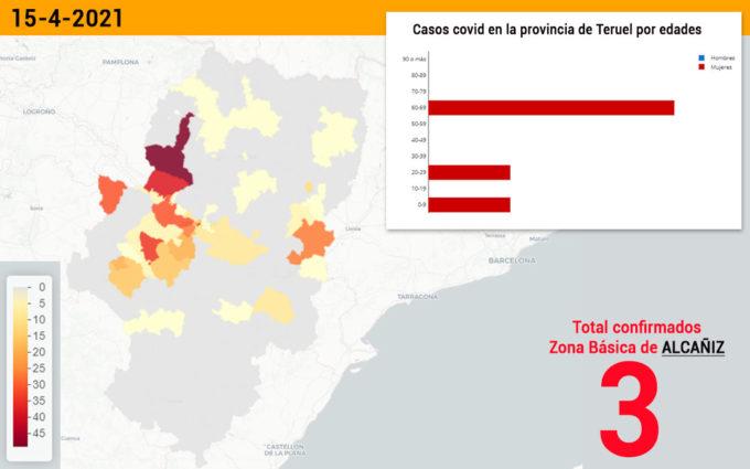 La zona básica de Alcañiz notifica tres casos de coronavirus y la de Andorra uno