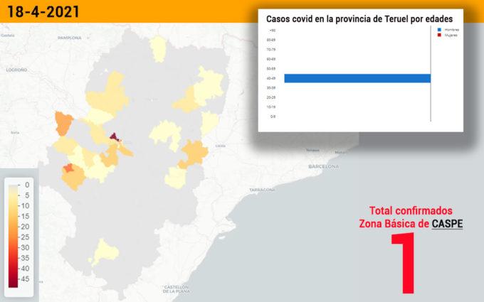 El sector sanitario de Alcañiz se mantiene con un caso de coronavirus