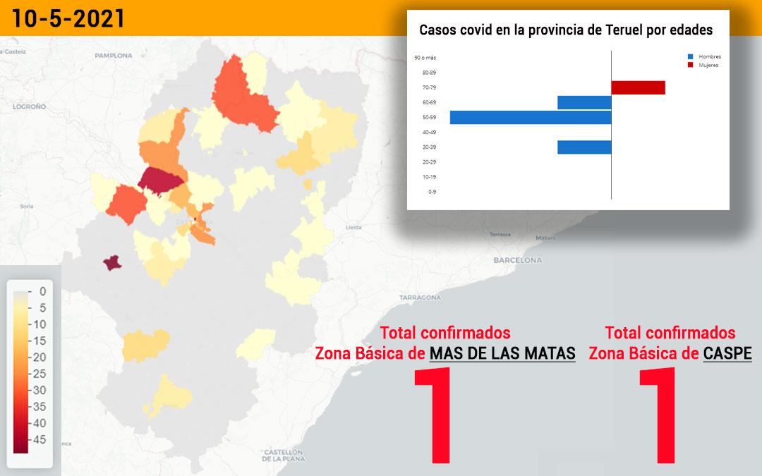 La zona básica de Mas de las Matas ha notificado un positivo y la de Caspe, otra./ L.C.