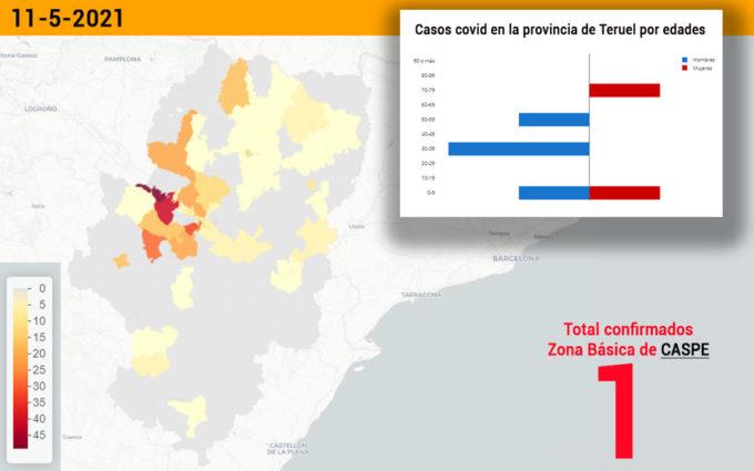 Un positivo en la zona de Caspe mantiene la incidencia mínima en el sector de Alcañiz