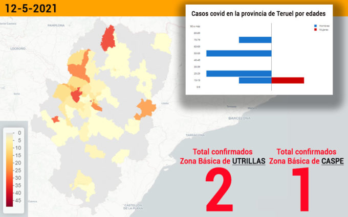 El sector de Alcañiz registra 3 casos covid y la zona de Utrillas 2