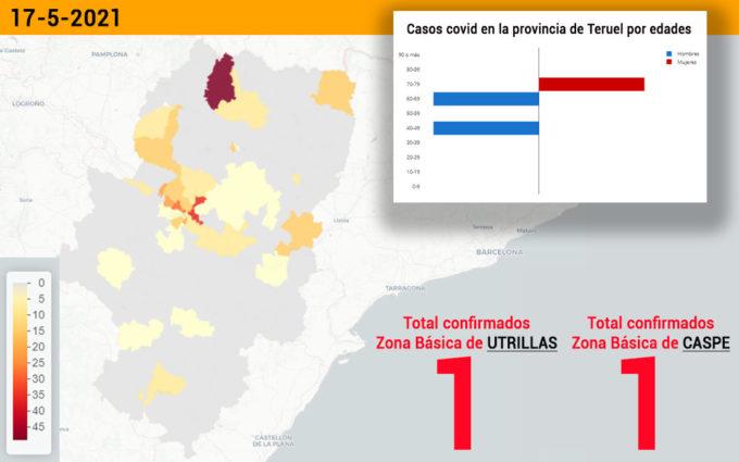 Dos nuevos contagios en las zonas básicas de Caspe y Utrillas
