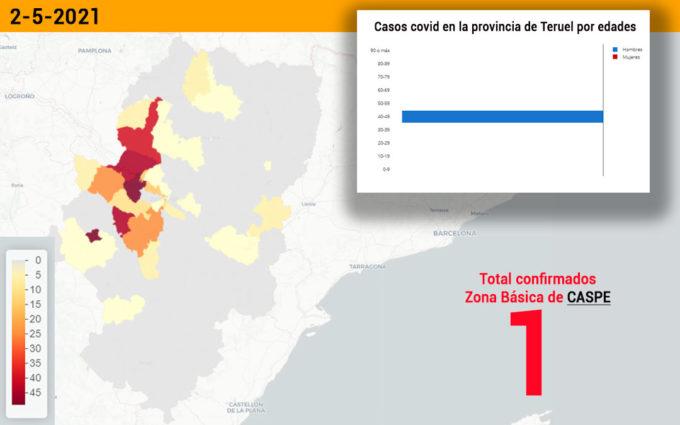 El sector de Alcañiz notifica un caso de coronavirus en la zona de Caspe