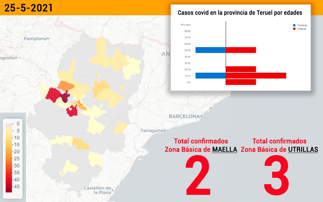 La zona básica de Maella notifica dos contagios y la de Utrillas, tres./ L.C.