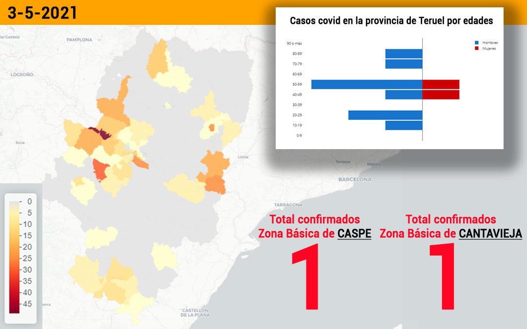 Las zonas básicas de Caspe y Cantavieja han notificado dos positivos cada una./ L.C.