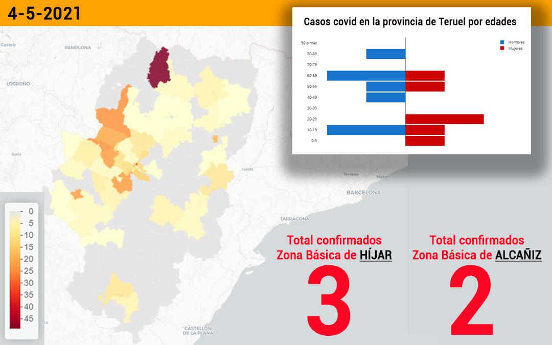 La zona de Híjar ha registrado 3 positivos y la de Alcañiz, 2./ L.C.