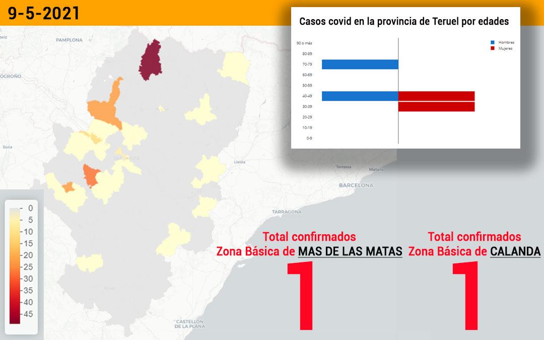 Las zonas básicas de Mas de las Matas y Calanda han registrado un positivo cada una./ L.C.
