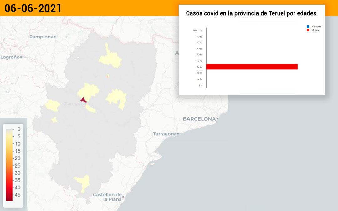 El sector de Alcañiz no ha notificado ningún nuevo contagio de covid este lunes./ L.C.