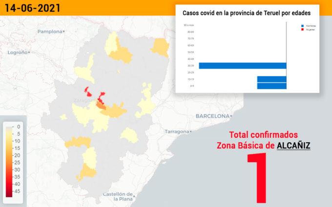 Solo la zona básica de Alcañiz notifica un caso de coronavirus en el territorio