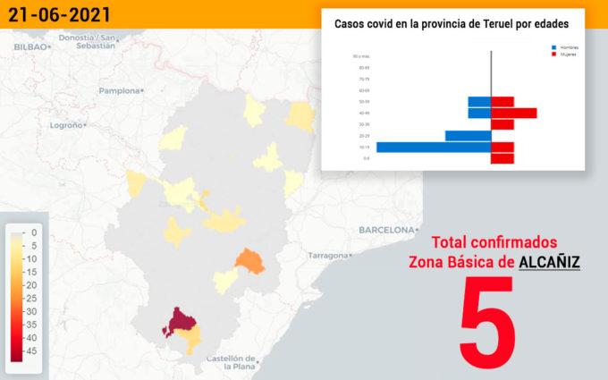 La zona básica de Alcañiz notifica cinco casos de covid y la de Alcorisa, uno