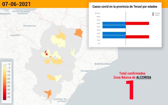 El sector de Alcañiz mantiene la incidencia mínima con un caso de coronavirus