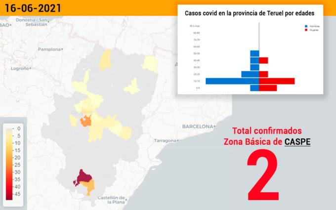 La zona básica de Caspe notifica dos casos de coronavirus