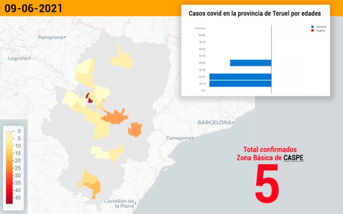 El sector de Alcañiz notifica siete casos de coronavirus y la zona de Utrillas uno