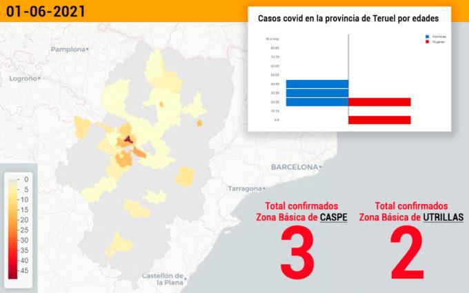 El sector de Alcañiz suma 4 nuevos casos de coronavirus y la zona de Utrillas 2