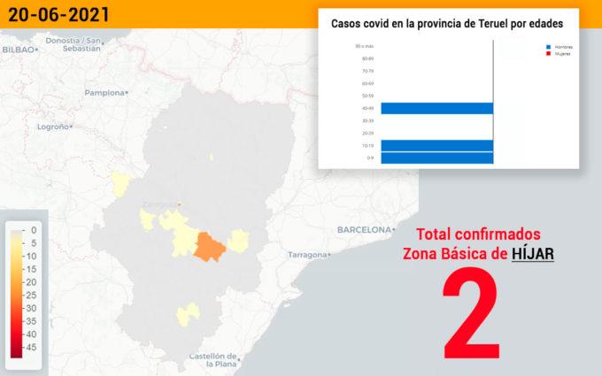 El sector sanitario de Alcañiz registra tres nuevos casos de covid