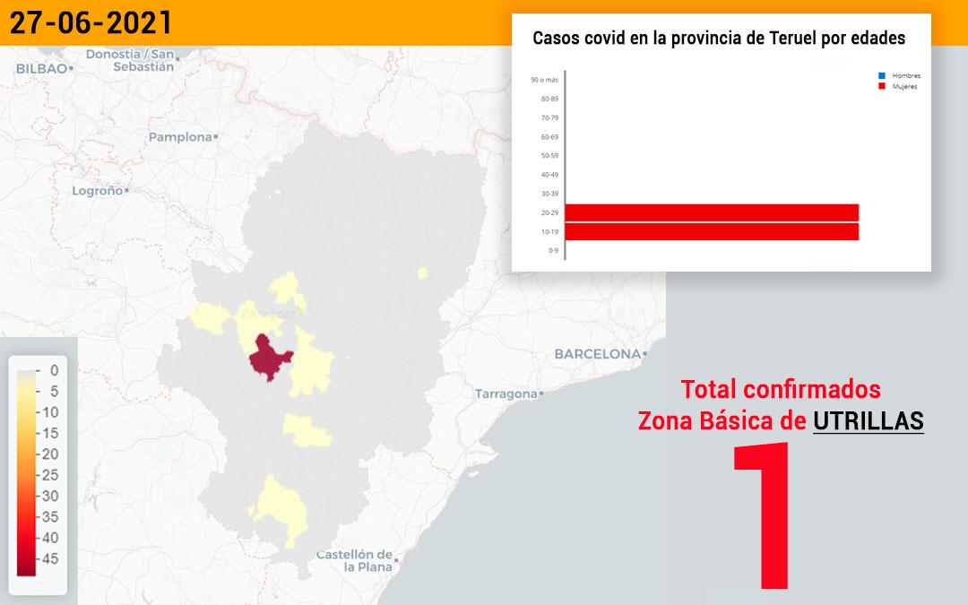 La zona básica de Utrillas ha registrado este lunes un nuevo caso de covid./ L.C.