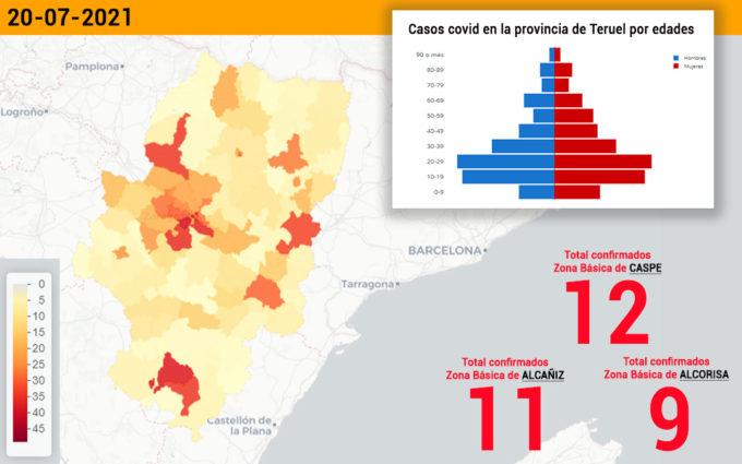 Nuevo repunte de casos covid en el Bajo Aragón Histórico, que notifica 49 contagios