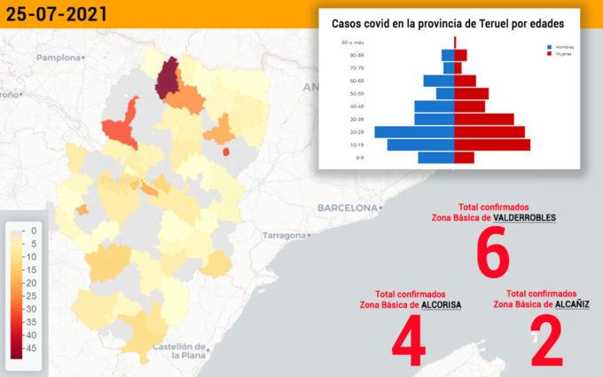 Descenso de casos covid en el sector de Alcañiz con 19 positivos