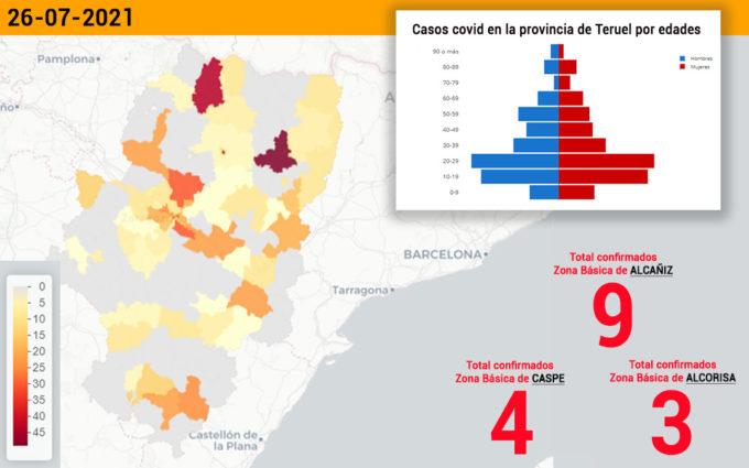 El sector de Alcañiz se mantiene con 19 casos covid, la mitad en la capital bajoaragonesa