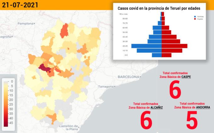 Descenso de casos covid en el sector de Alcañiz, con 28 contagios