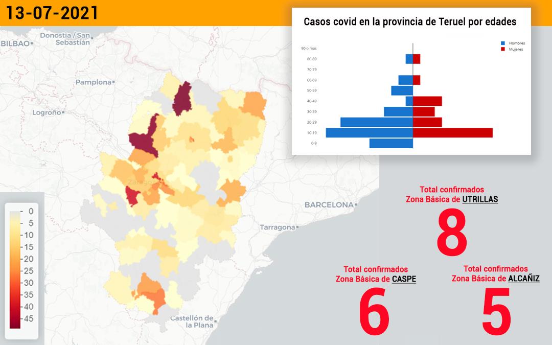 La zona de Utrillas ha notificado 8 casos de covid, la de Caspe 6 y la de Alcañiz 5./ L.C.