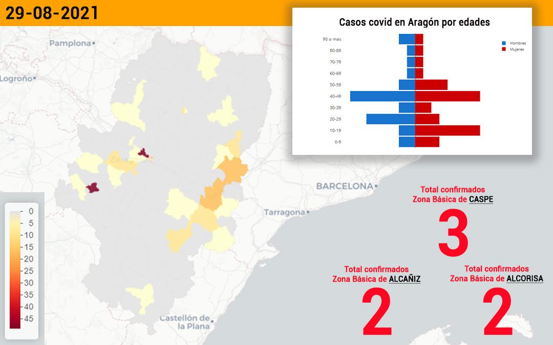 La zona de Caspe ha registrado 3 contagios y las de Alcorisa y Alcañiz, dos cada una./ L.C.