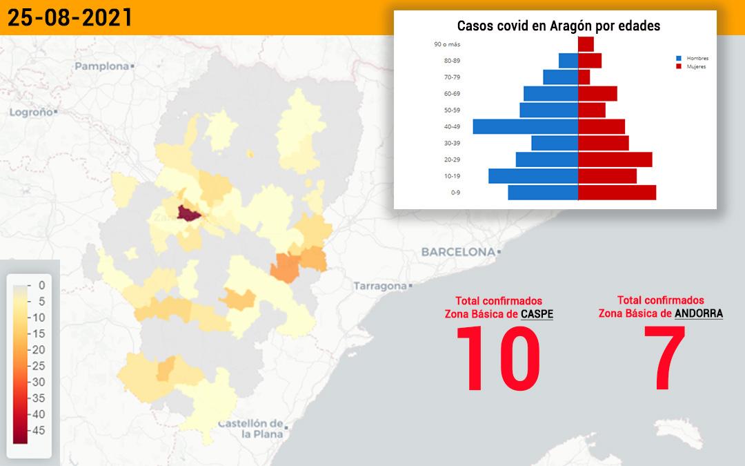 La zona de Caspe suma 10 de los 21 positivos notificados en el sector de Alcañiz./ L.C.