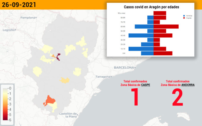 El sector de Alcañiz notifica tres casos covid
