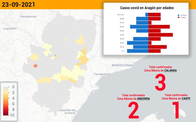 Se estabilizan los contagios en Caspe que registra un positivo