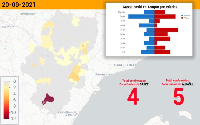 Alcañiz y Caspe encabezan los casos covid del sector bajoaragonés con 9 positivos
