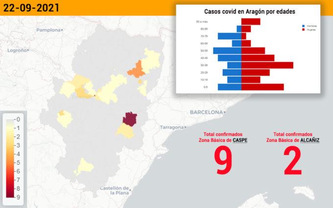 Caspe encabeza los contagios en el sector de Alcañiz con otros 9 casos covid