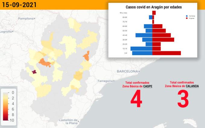 El sector de Alcañiz registra 9 casos de coronavirus